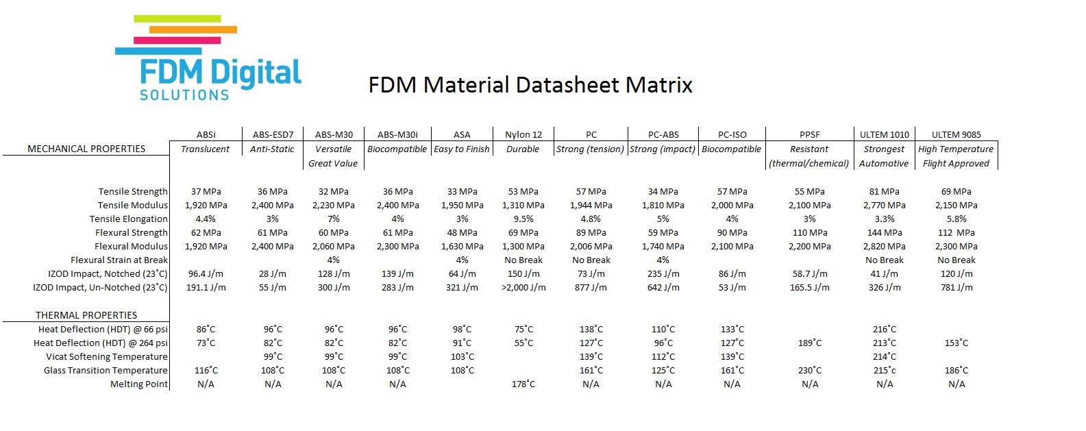 FDM Material Datasheet Matrix - Material Guide