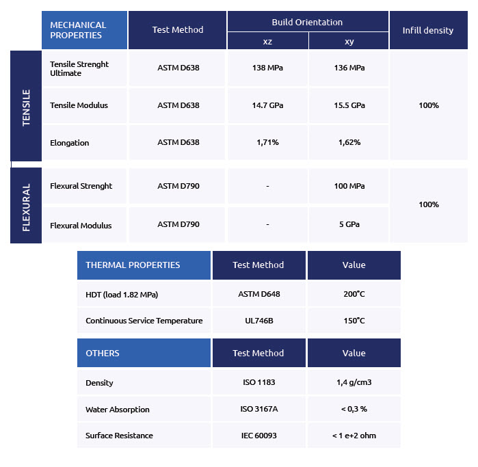 Carbon PA Material Datasheet Matrix - Material Guide