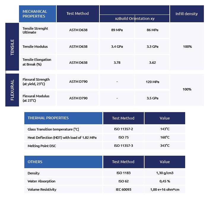 PEEK Material Datasheet Matrix - Material Guide