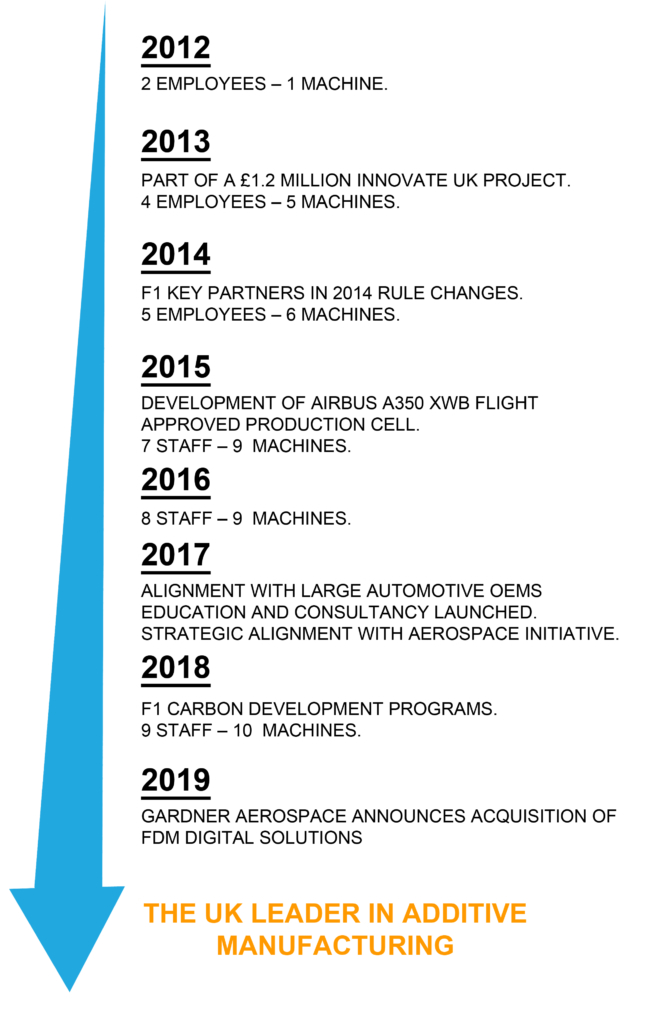FDM Digital Solutions History Timeline - History